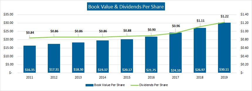 Book Value and Dividends Per Share