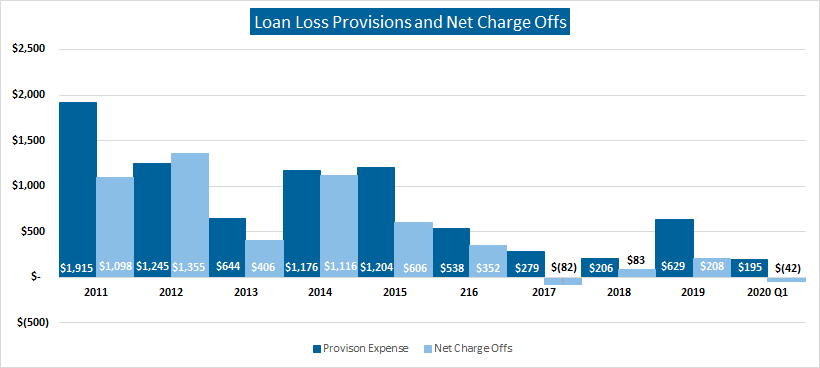 Loan Loss Provisions & Net Charge Offs