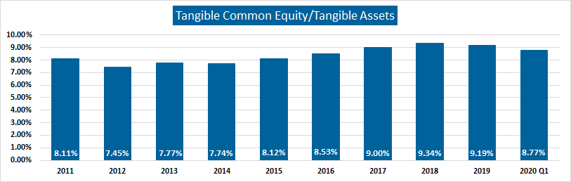 Tangible Common Equity/Tangible Assets